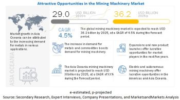 Mining Machinery Market Competitive Analysis with Growth Forecast Till 2025