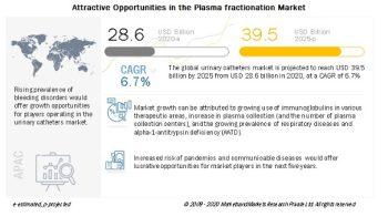 Plasma Fractionation Market worth $39.5 billion by 2025 – Exclusive Report by MarketsandMarkets™