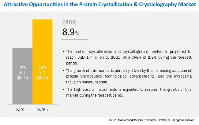 Protein Crystallization & Crystallography Market