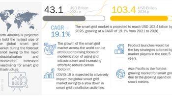 Bright future for Smart Grid Market | CAGR 19.1%