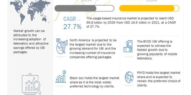 Usage-based Insurance Market